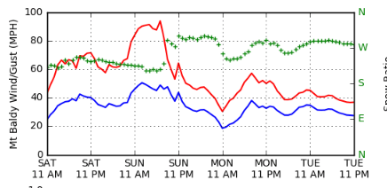Baldy Summit Forecast Winds (~700 hPa winds)