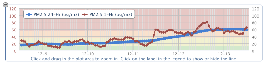 "PM2.5 trend, with 24hr values in the ""Unhealthy"" levels (air.utah.gov)"