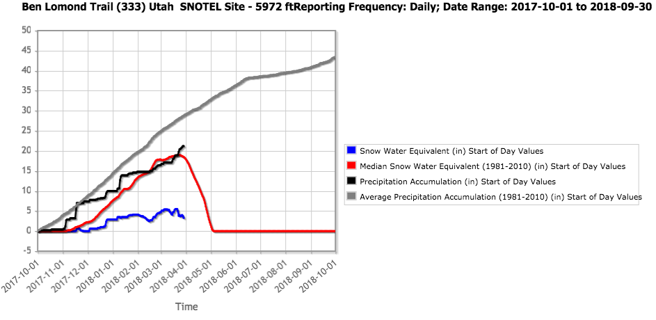 Ben Lomond Trail SNOTEL water year chart as of March 29, 2018.