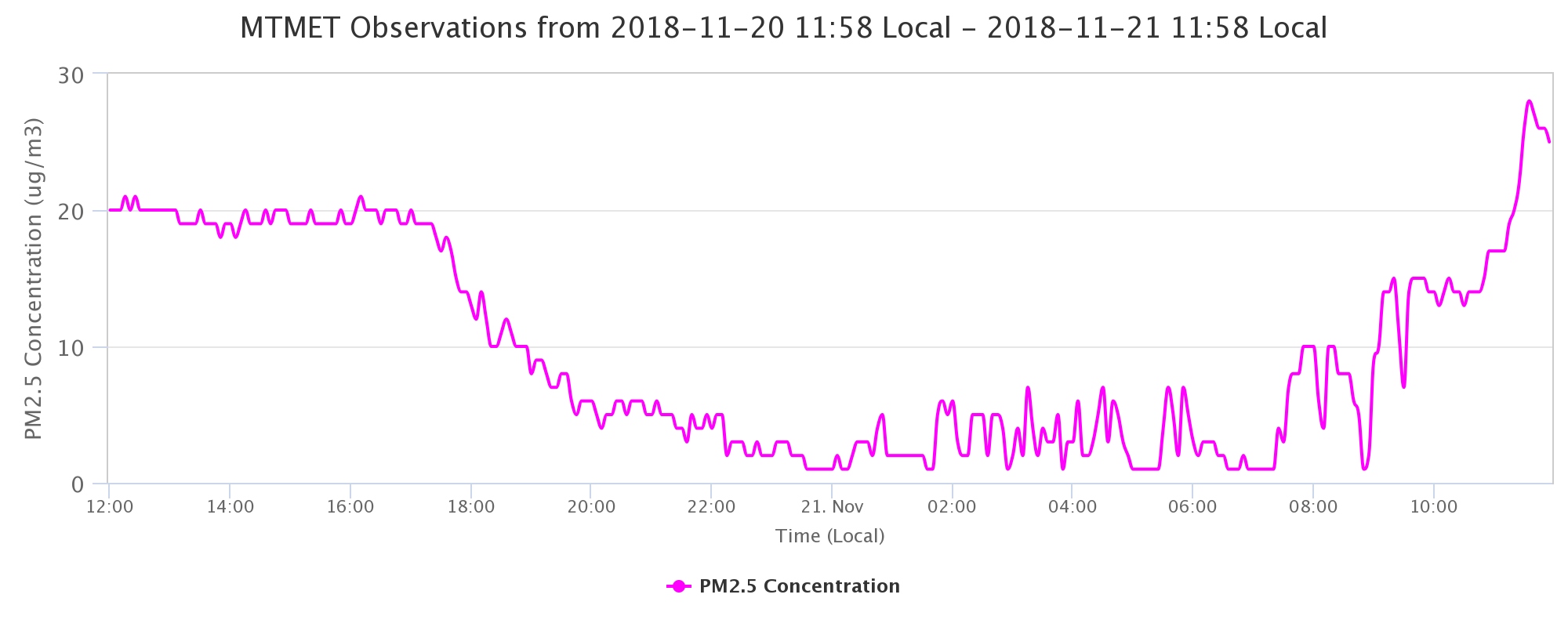 24-hour PM 2.5 trend at the University of Utah via mesowest.utah.edu