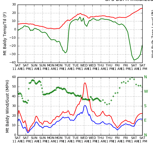 18 Z GFS temperature and wind speed/direction forecasts at Mt. Baldy via weather.utah.edu