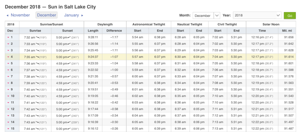 Salt Lake City sunrise and sunset times from timeanddate.com. Our earliest sunsets of the year are this week.