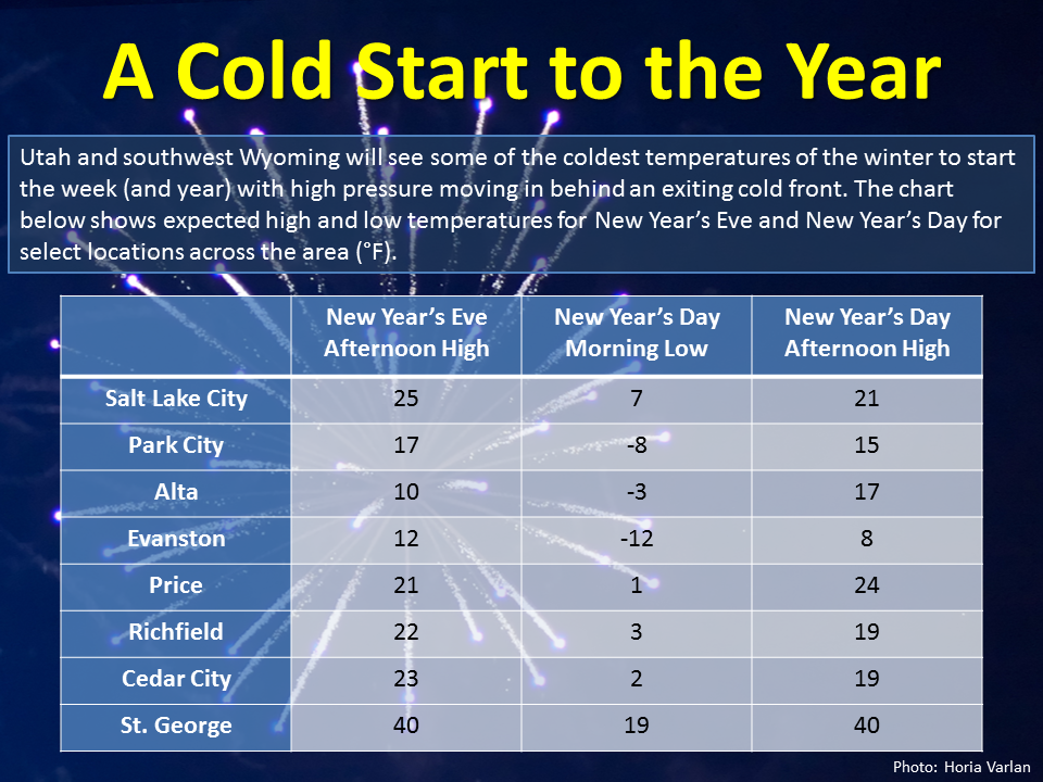 NWS forecast temperatures for the New Year. Courtesy: weather.gov