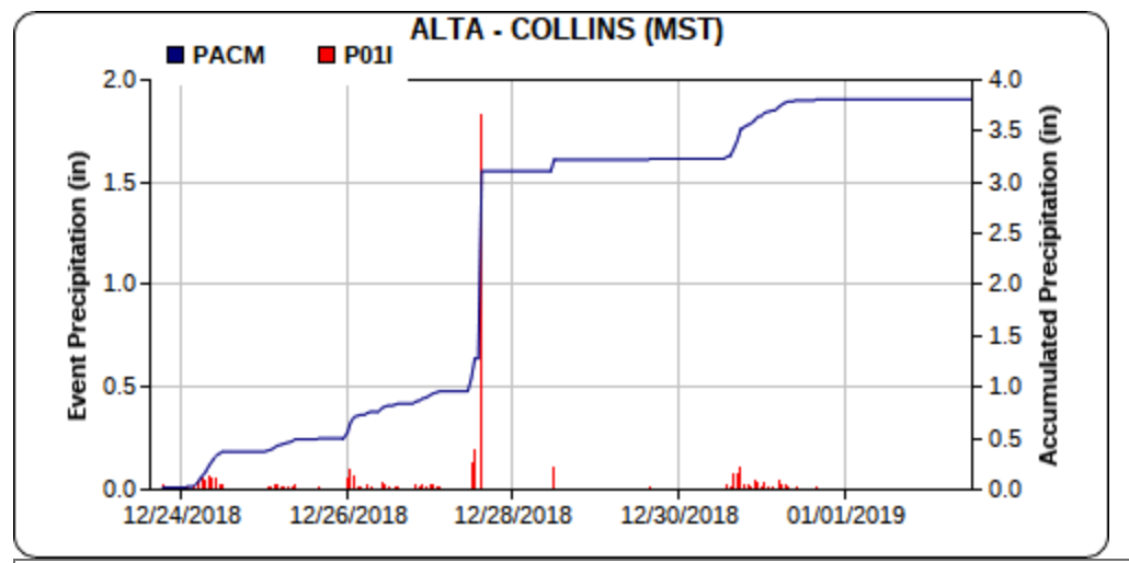 Alta Collins accumulated precipitation via mesowest.utah.edu
