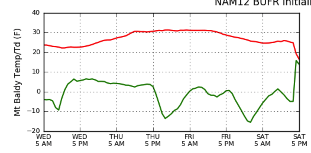 12 km NAM forecast temperature (red) and dewpoint (green) for Mt. Baldy via weather.utah.edu