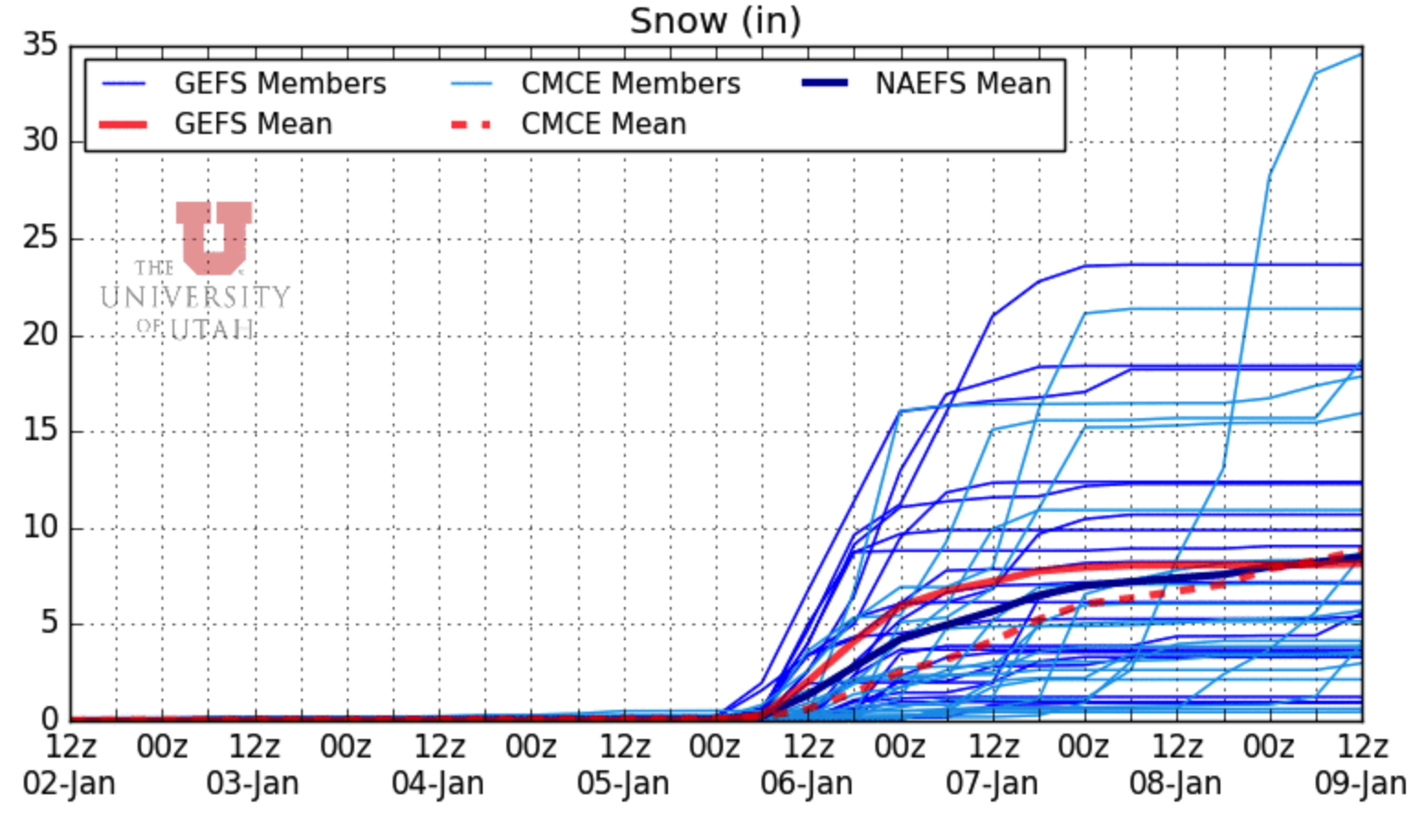 NAEFS snowfall forecasts via weather.utah.edu