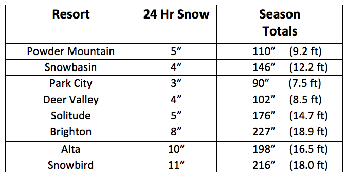 Snow totals for the past 24 hours at several northern Utah resorts. Also shown are season snowfall totals for these resorts.
