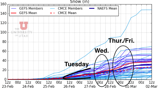 12Z (5 AM MT) NAEFS snowfall plumes for the next seven days. Vertical axis is snowfall in inches, horizontal axis is time in UTC. Each dark and line blue line is a deterministic precipitation forecast. Altogether these attempt to predict the range of possibilities in accumulated precipitation. Note that while precipitation amounts are still highly uncertain, the timing of each event is moderately consistent. Annotated are the general periods of time for each event. Courtesy weather.utah.edu