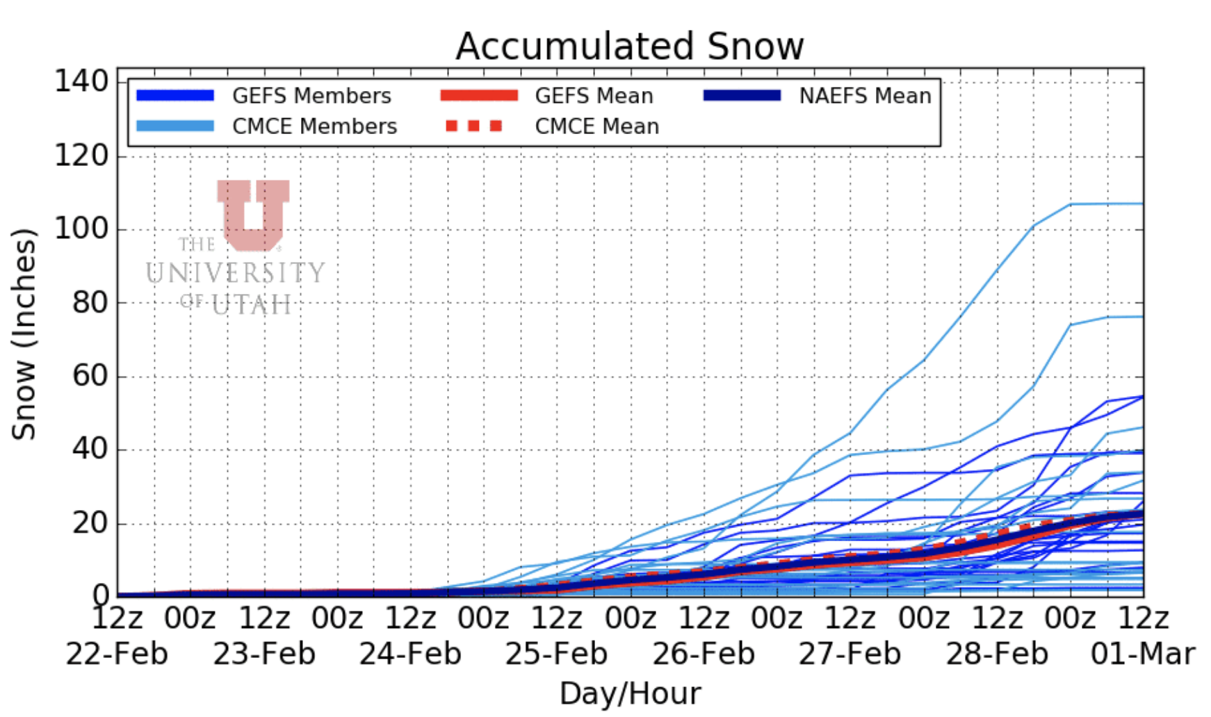 NAEFS 12Z ensemble forecasts of accumulated snow via weather.utah.edu