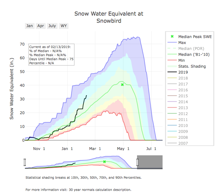 Snowbird snow water equivalent for this season/2019 (black line) compared to the median, minimum and maximum. As you can see, we are currently above the median and on a very good pace to finish the season strong with higher than normal SWE. Courtesy: https://www.nrcs.usda.gov/