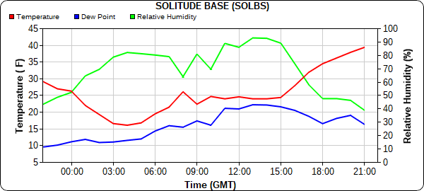 Observation time series of temperature, dew point and relative humidity at Solitude Resort today. Courtesy: mesowest.utah.edu