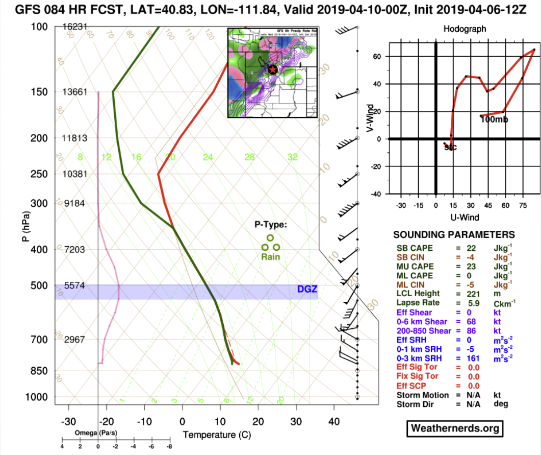 GFS forecast sounding for next Tuesday evening. Note that the temperature (red) and dew point temperature (green) lines are almost aligned at lower levels. This indicates that the low level atmosphere s forecast to be saturated and precipitation is likely. Also, the freezing level is below ~780 hPa and continuing to drop at this time as the cold front approaches and passes through the region. Courtesy: weathernerds.org